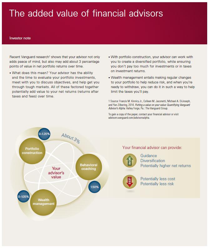 Added Value of Financial Advisors PDF