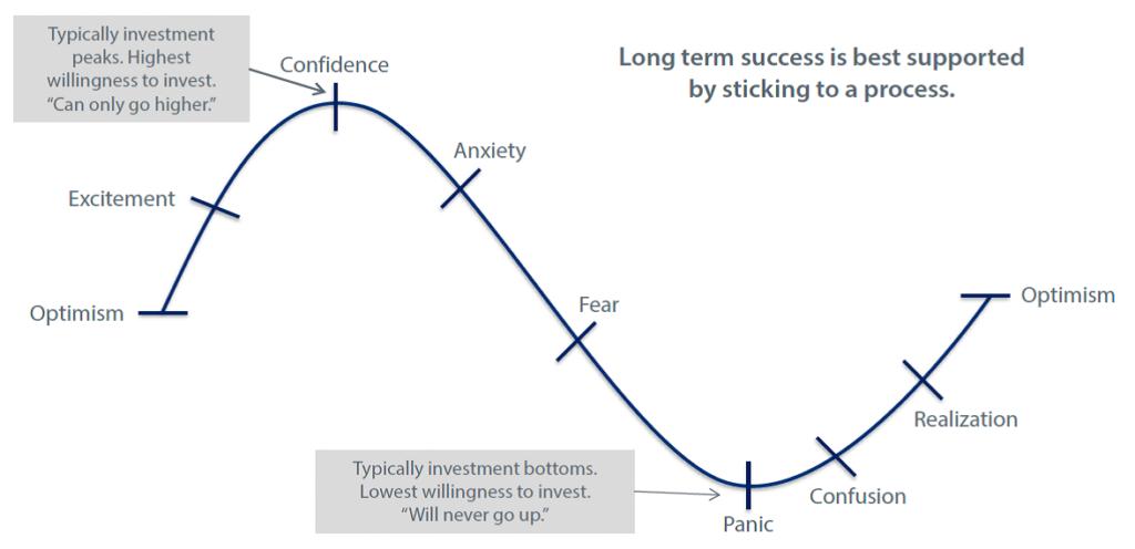 market timing timeline