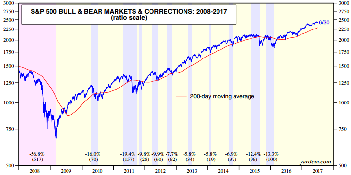 S&P Bull and Bear Markets