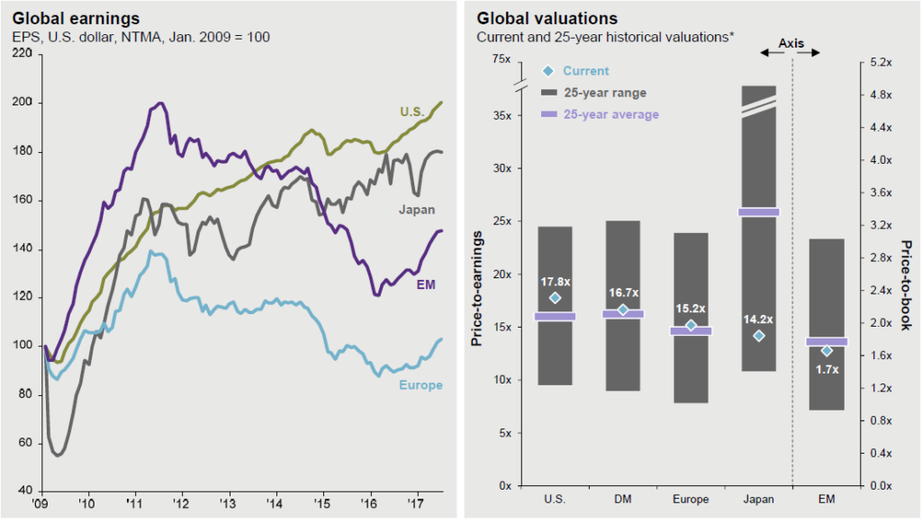 Global Earnings and Valuations