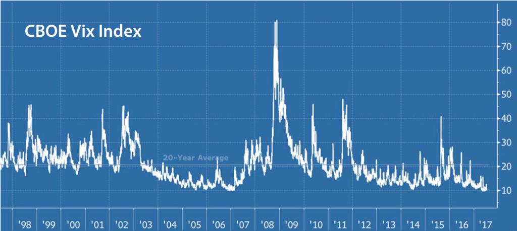 VIX market volatility index is low