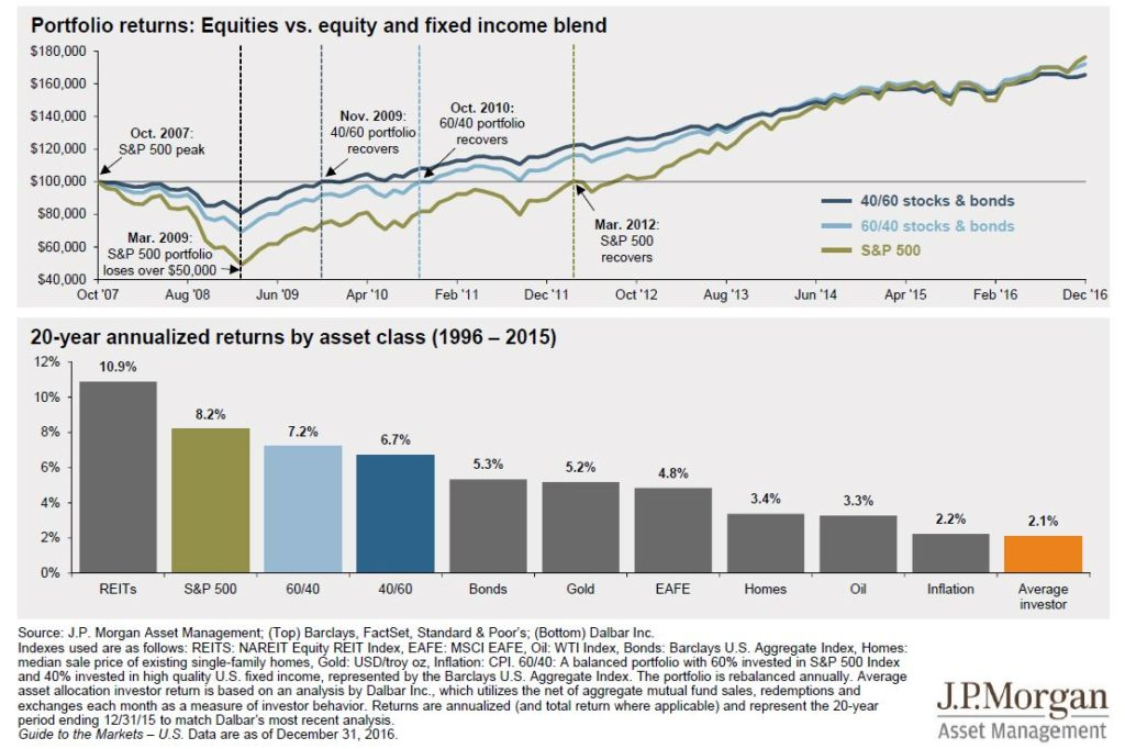 20 year annualized return by asset class