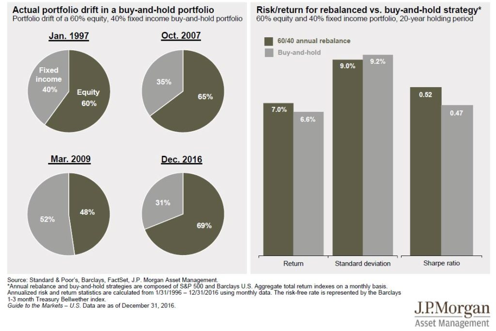Rebalanced vs Buy and Hold Investment Strategy