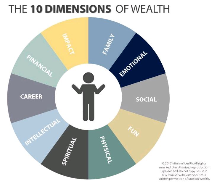 wealth assessment