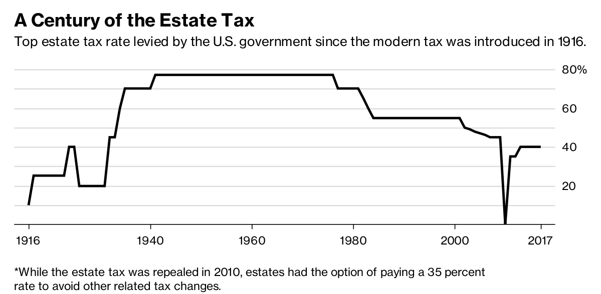 100 year history of Estate Tax Changes