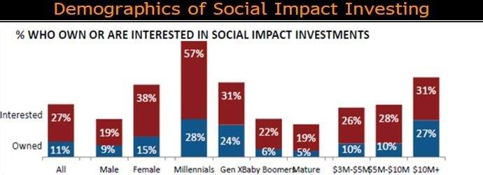Demographics of Socially Responsible Investing, led by Millennials