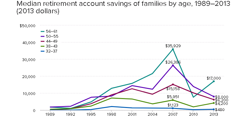 Median retirement account savings by age, 1989-2013
