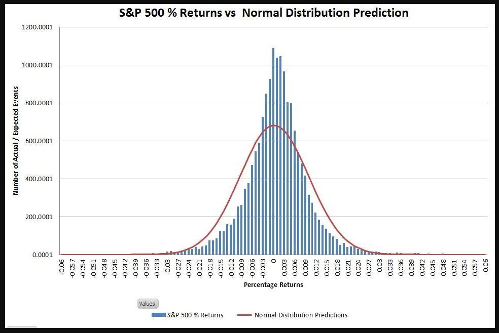 stocks vs bonds for retirement