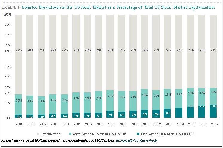 index funds investor breakdown chart