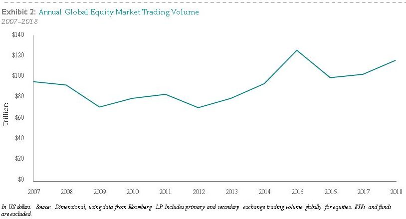 annual global equity market trading volume