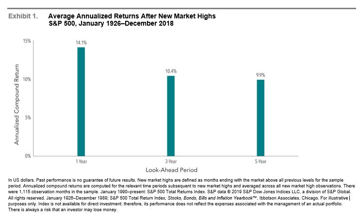 S&P 500 Average Annualized Returns After New Market Highs