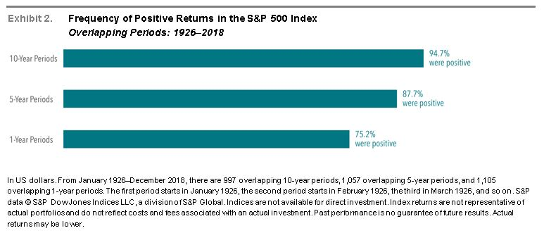 Frequency of Positive Returns in the S&P 500