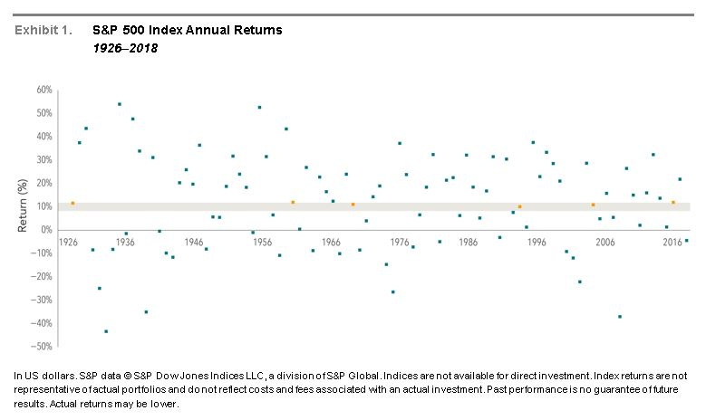 S&P 500 Annual Index Returns