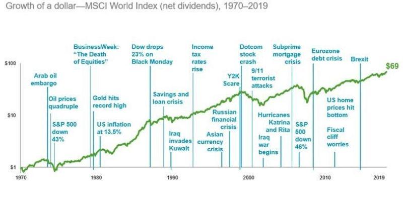 Markets have rewarded discipline - MSCI World Index net dividends