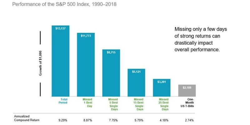 Reacting Can Hurt Performance - Performance of the S&P 500 from 1990-2018