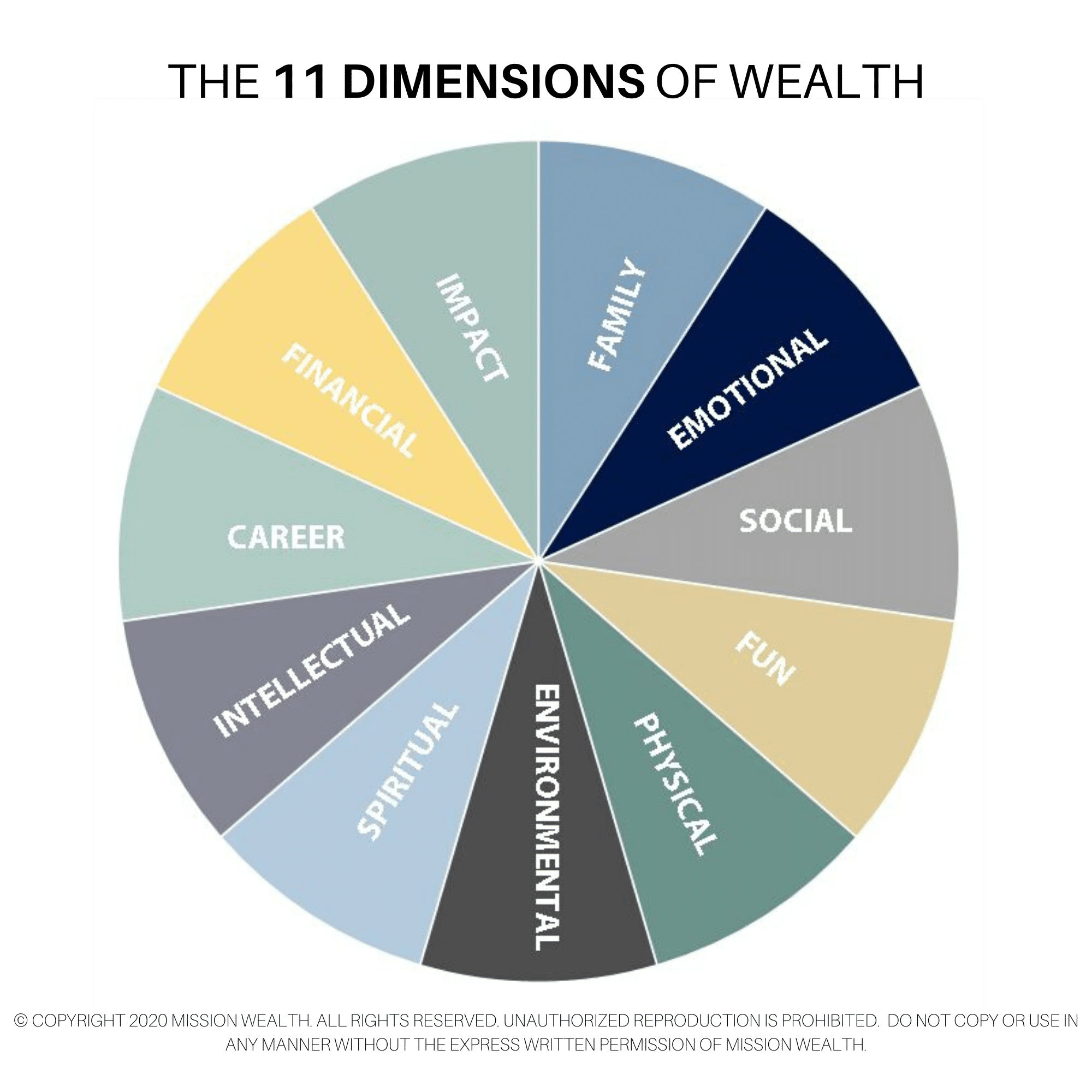 The 11 Dimensions of Wealth 2020 Mission Wealth