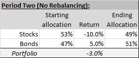 What is portfolio rebalancing? Mission Wealth2
