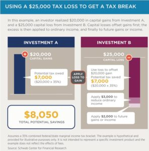 What is tax loss harvesting? Mission Wealth