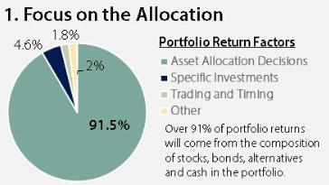 Portfolio return factors affected by allocation mission wealth