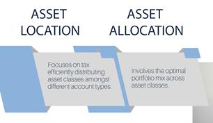 Asset location versus asset allocation