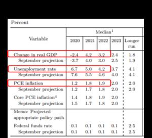 15Fed Upgraded its Economic Forecasts