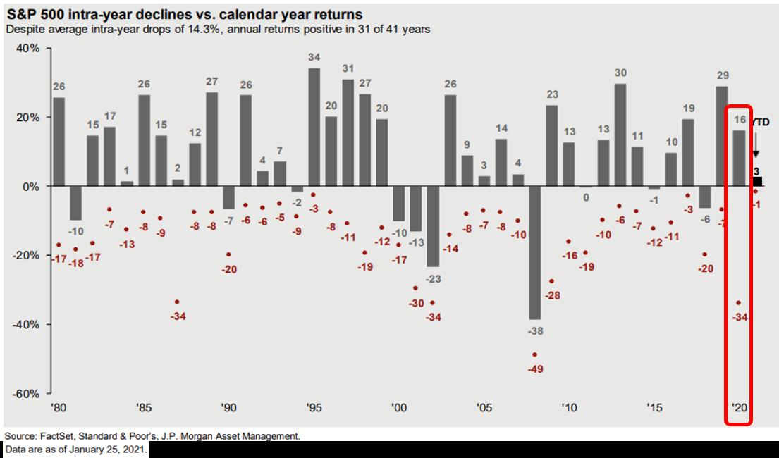 5 stock volatility