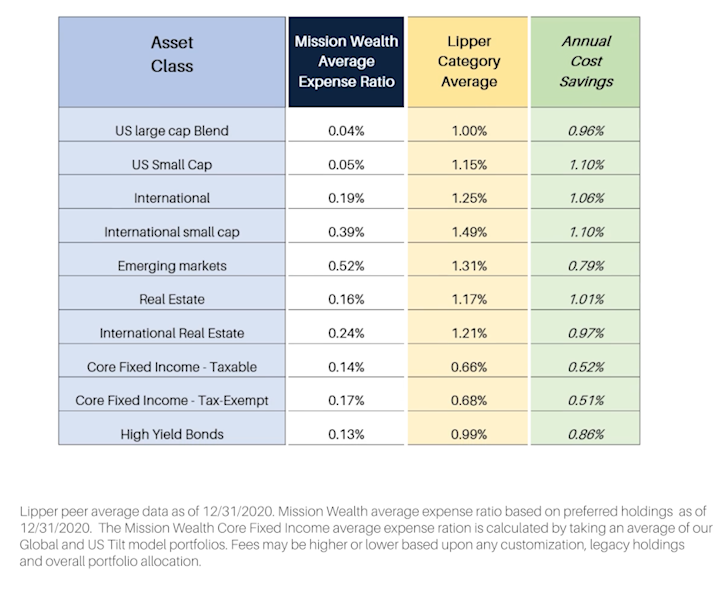 Expense Ratios Mission Wealth