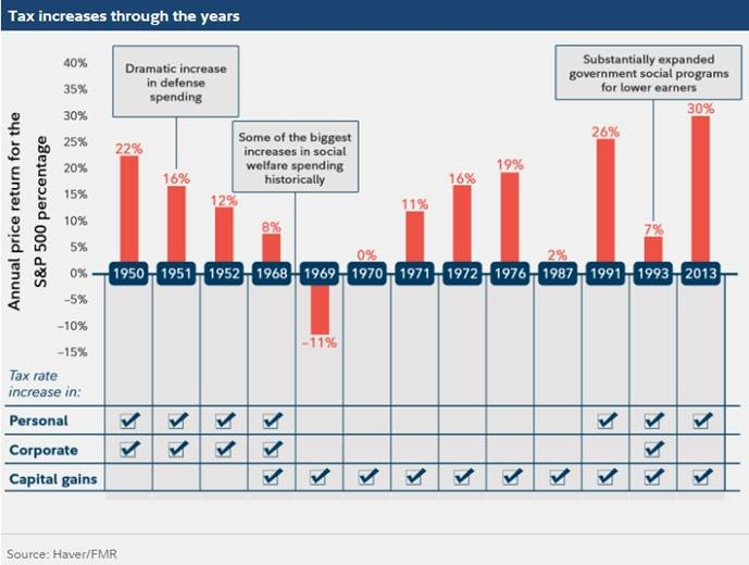 Tax Increases Through the Years_Q3 Commentary