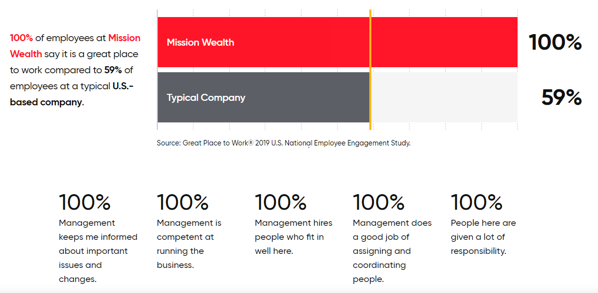 Company Culture at Mission Wealth