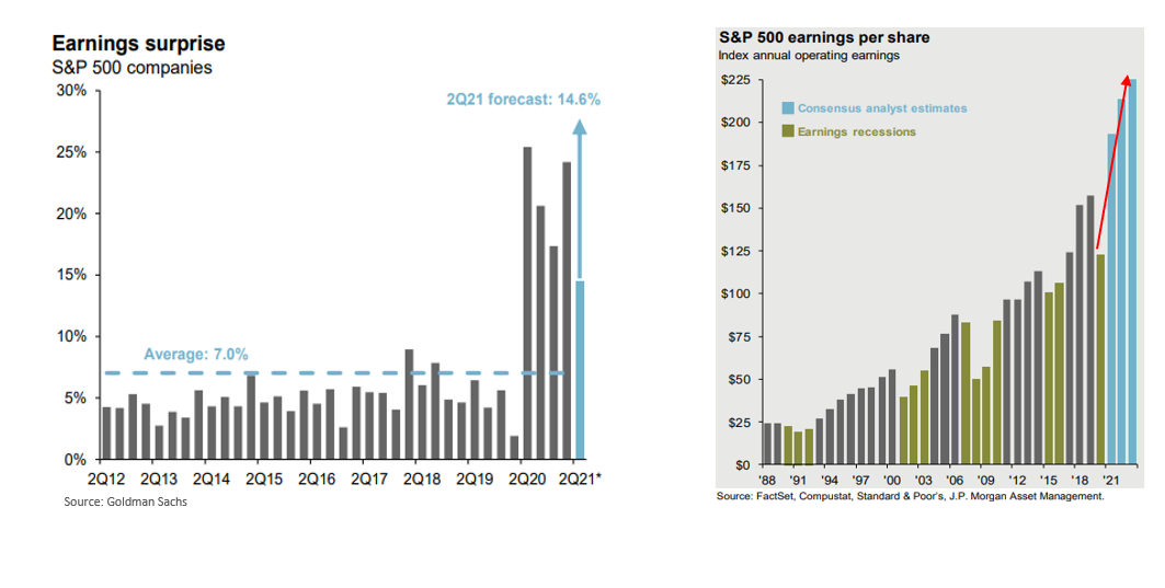 Robust Earnings Growth 1