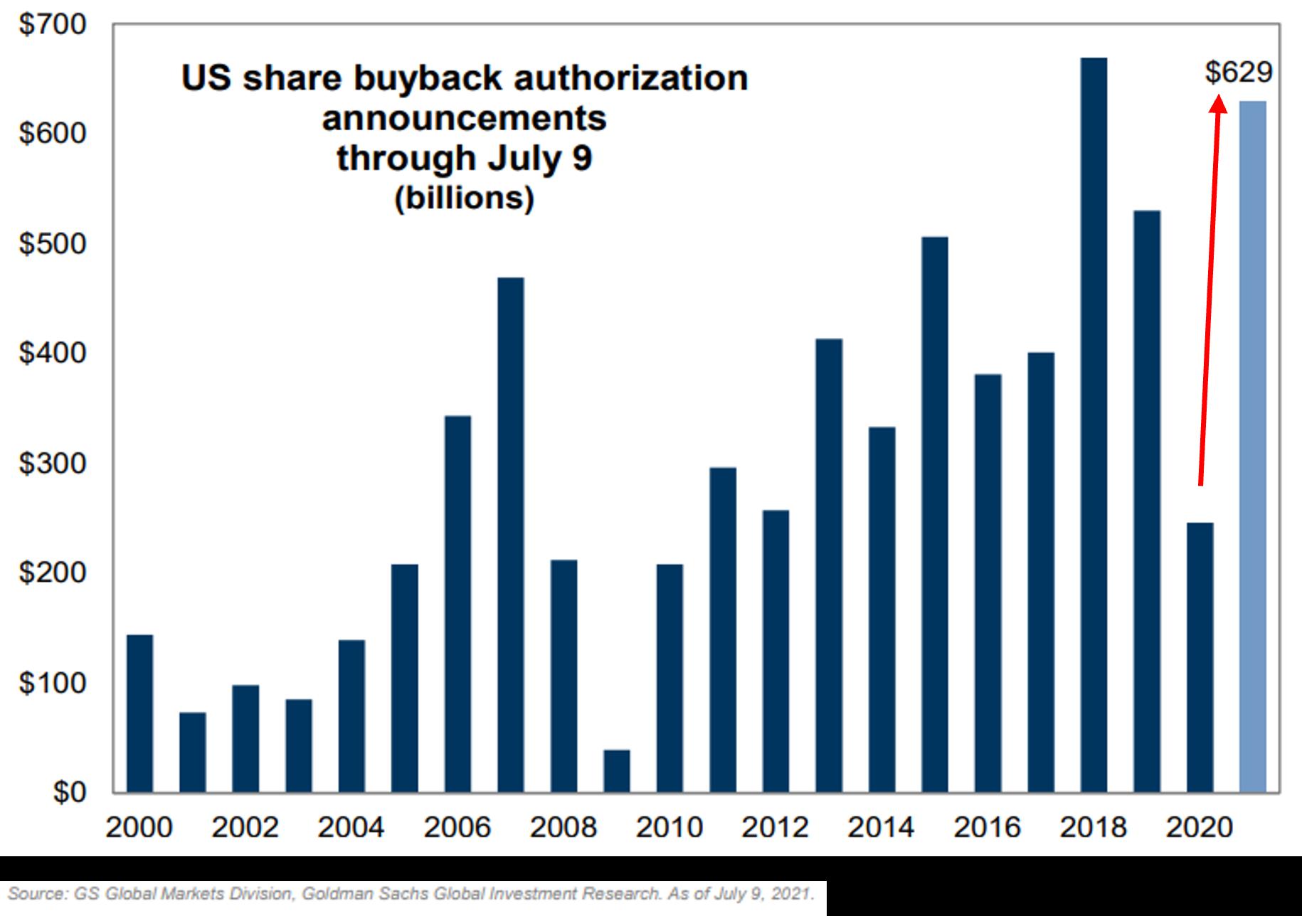 Corporate Buybacks Surging
