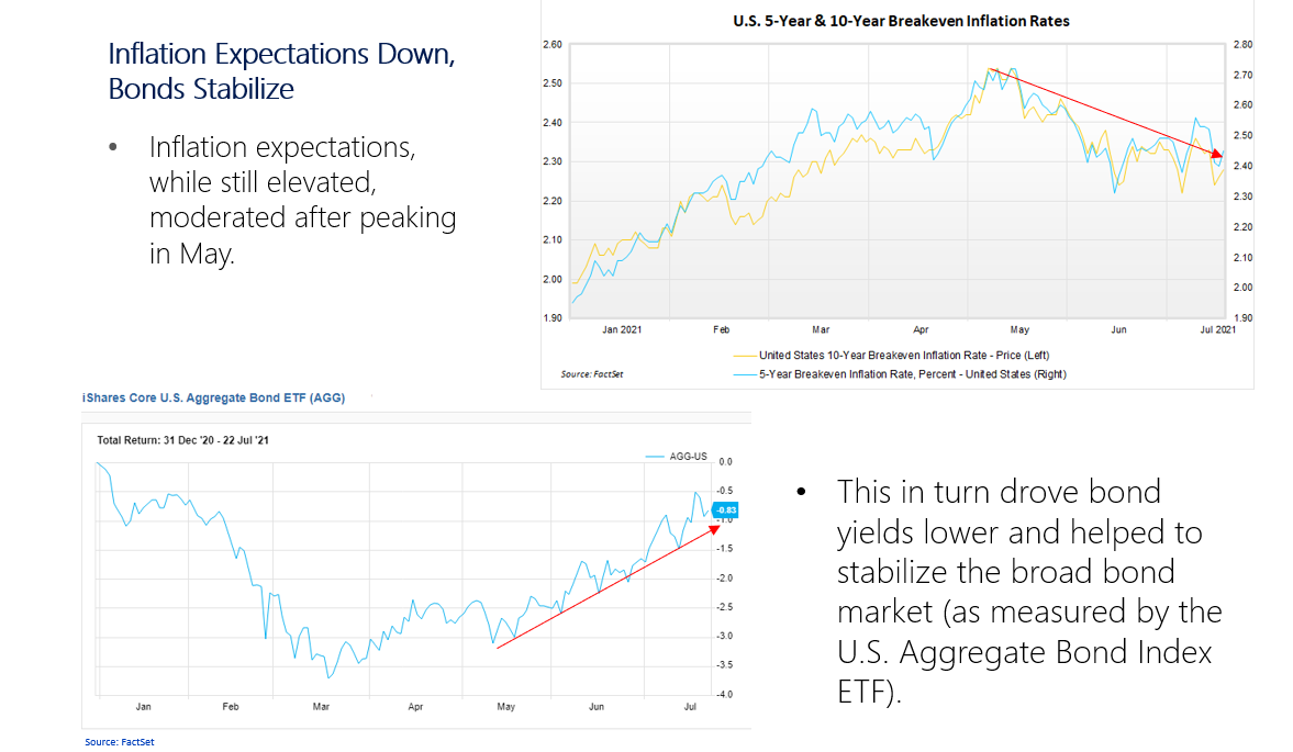 Inflation Expectations Down, Bonds Stabilize