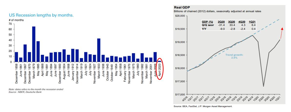 Short & Sharp Economic Recession Recovery